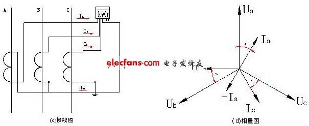 低压配电系统电流互感器选型